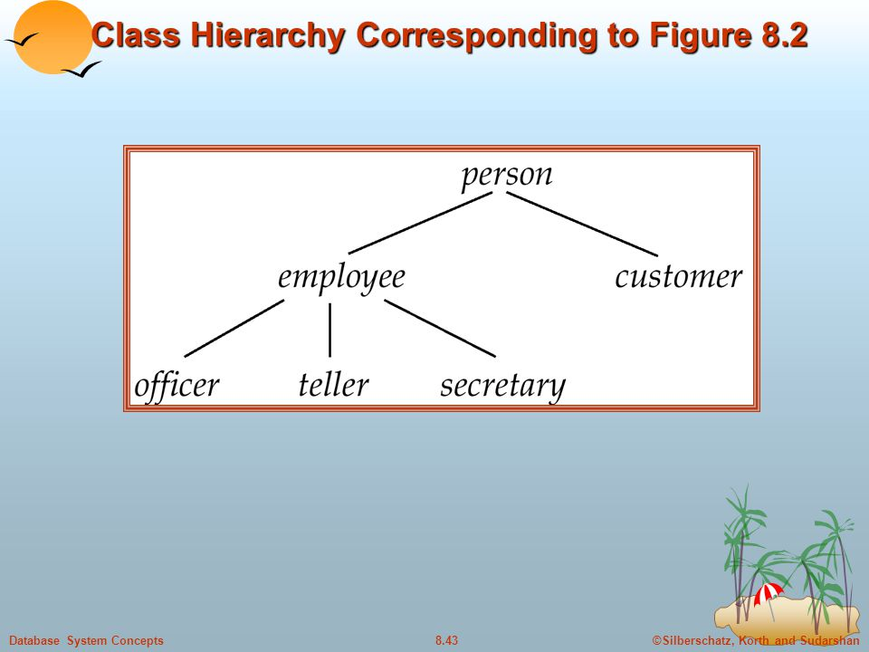 Class Hierarchy Corresponding to Figure 8.2