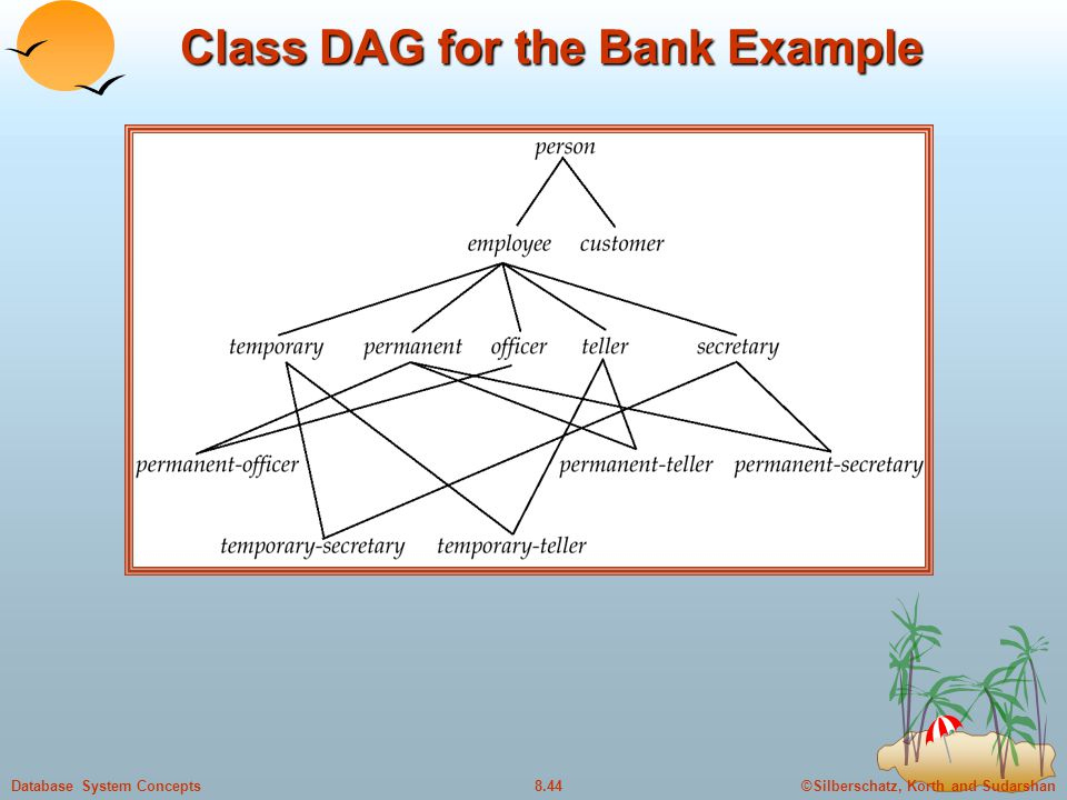 Class DAG for the Bank Example