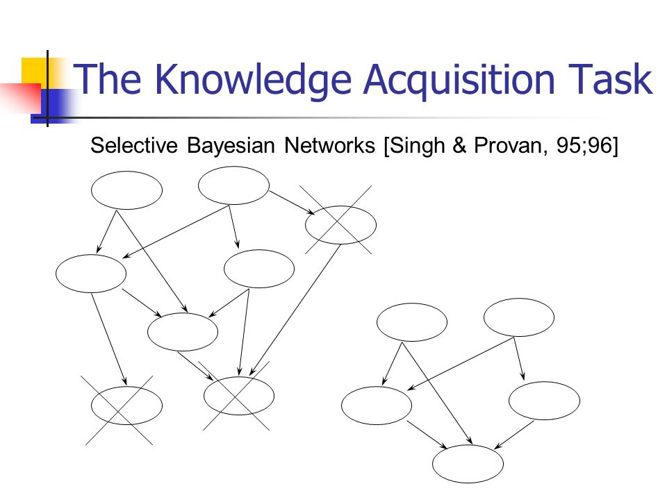 The Knowledge Acquisition Task