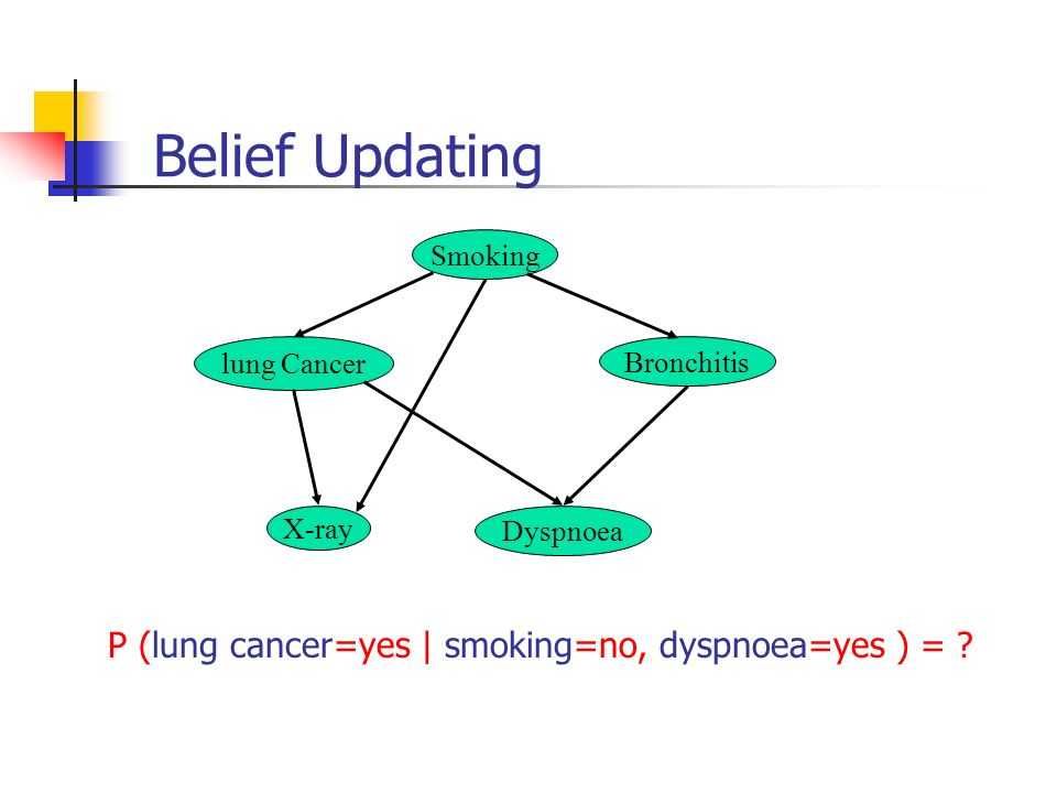 Belief Updating P (lung cancer=yes | smoking=no, dyspnoea=yes ) =