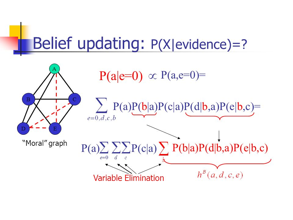 Belief updating: P(X|evidence)=