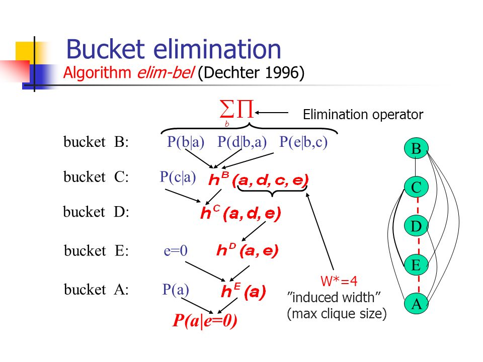 Bucket elimination Algorithm elim-bel (Dechter 1996)