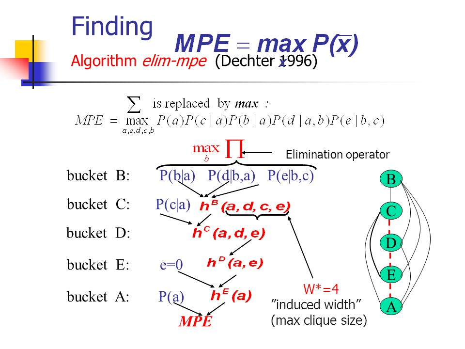 Finding Algorithm elim-mpe (Dechter 1996)