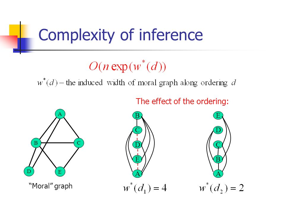 Complexity of inference