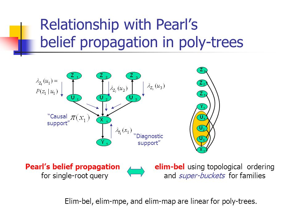 Relationship with Pearl's belief propagation in poly-trees