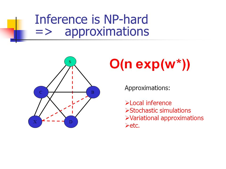 Inference is NP-hard => approximations