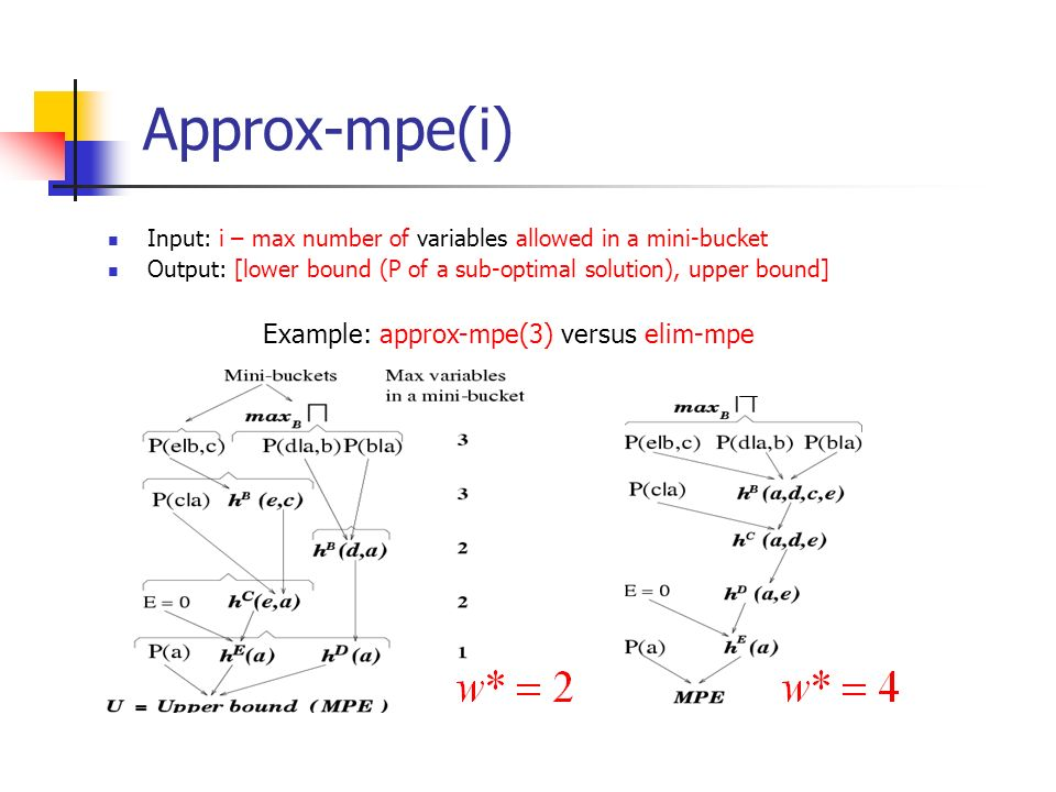 Approx-mpe(i) Example: approx-mpe(3) versus elim-mpe