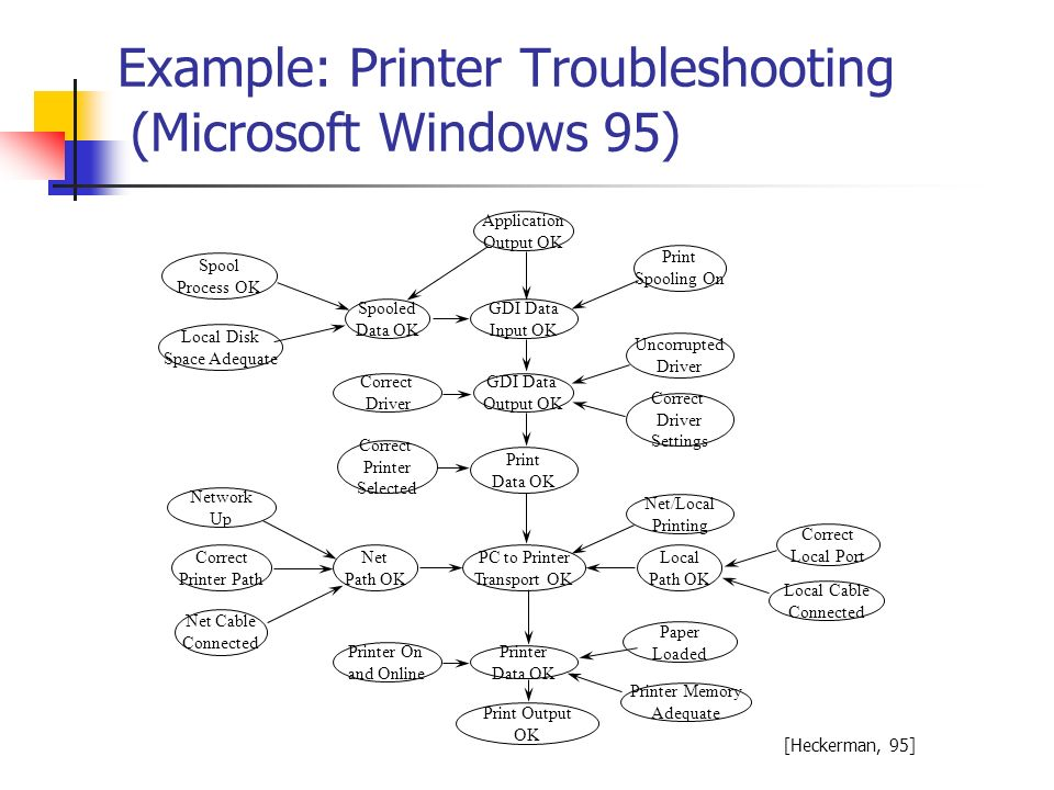 Example: Printer Troubleshooting (Microsoft Windows 95)