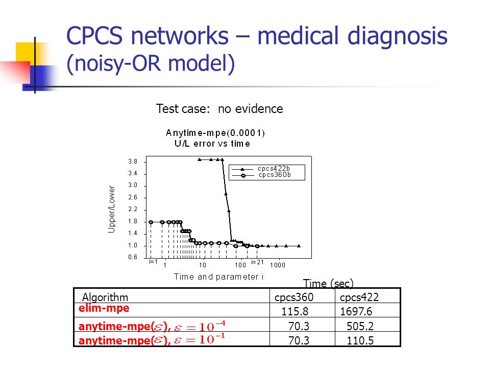 CPCS networks – medical diagnosis (noisy-OR model)