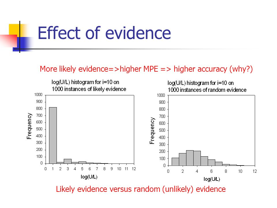 Effect of evidence More likely evidence=>higher MPE => higher accuracy (why ) Likely evidence versus random (unlikely) evidence.