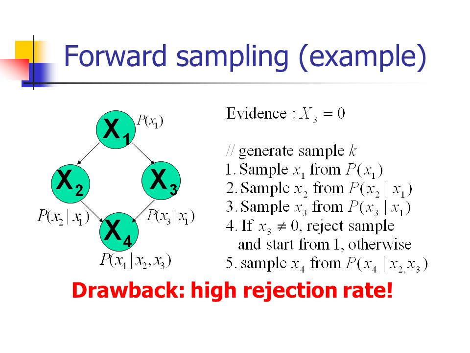 Forward sampling (example)