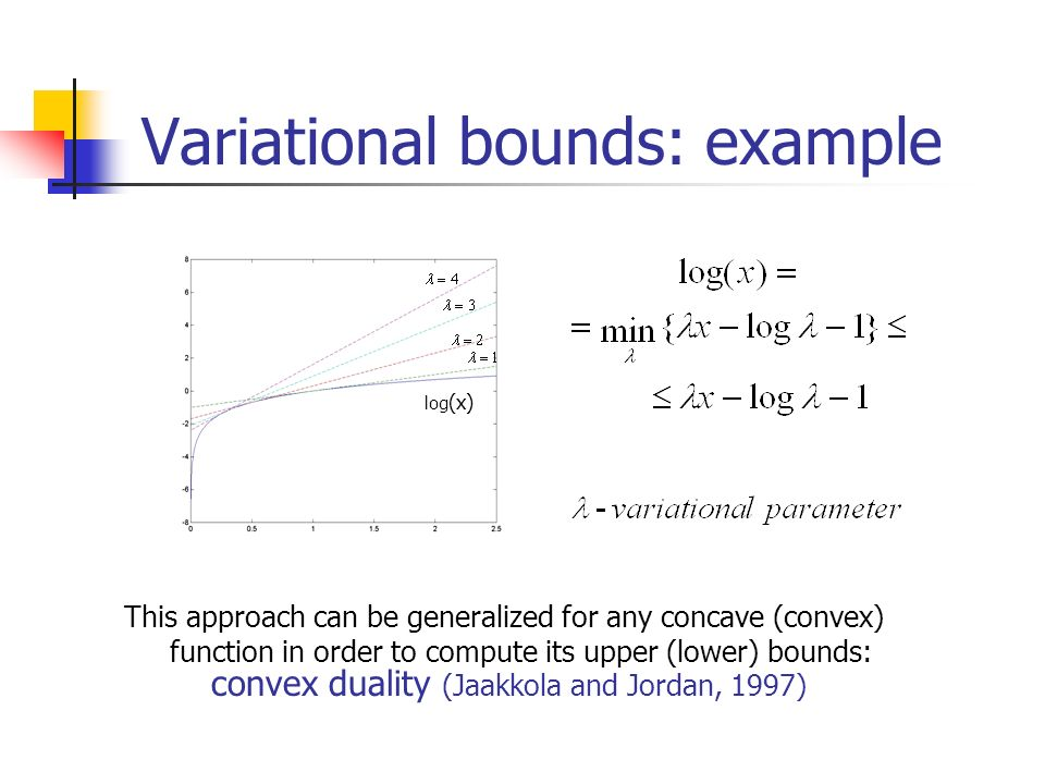 Variational bounds: example