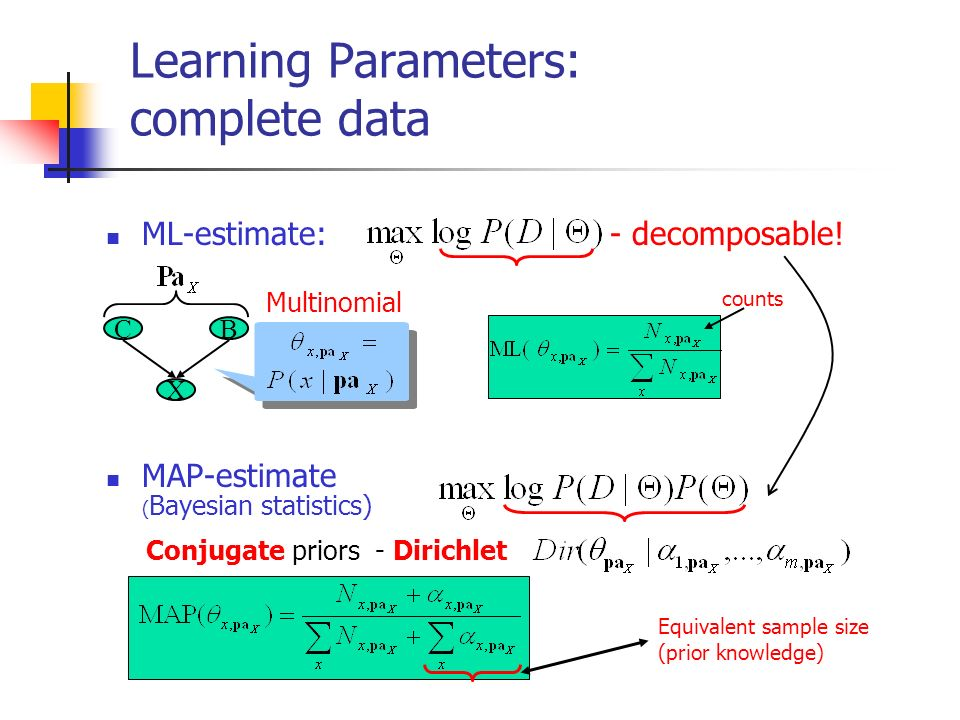 Learning Parameters: complete data