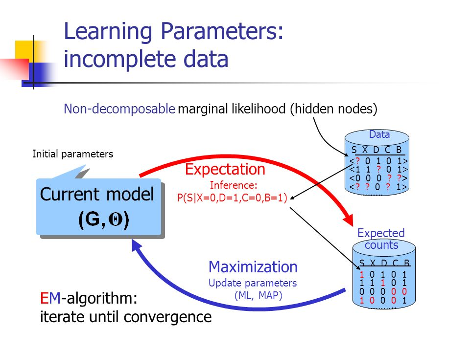 Learning Parameters: incomplete data