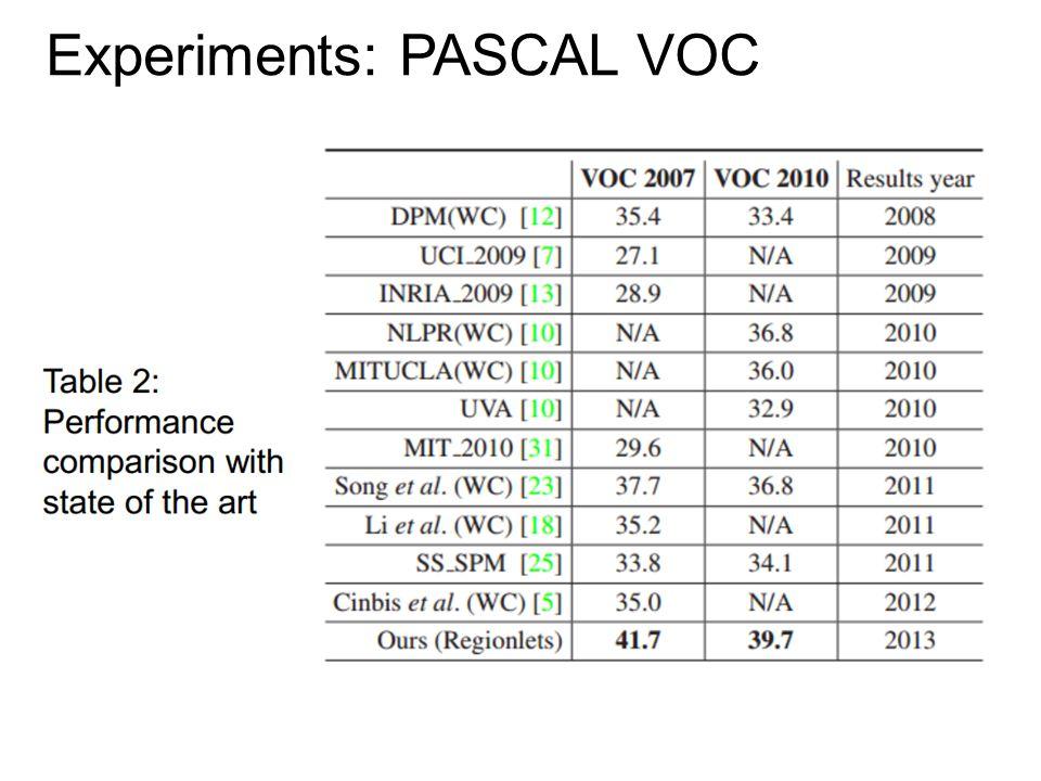 Experiments: PASCAL VOC