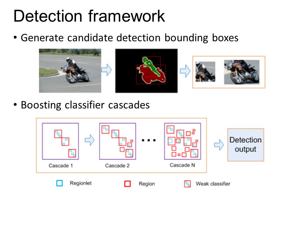 Detection framework Generate candidate detection bounding boxes