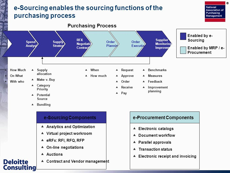 e-Sourcing enables the sourcing functions of the purchasing process