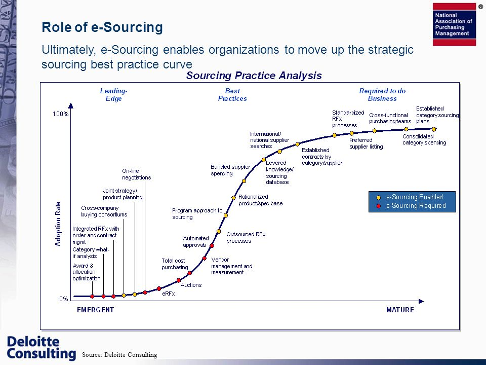 Role of e-Sourcing Ultimately, e-Sourcing enables organizations to move up the strategic sourcing best practice curve.