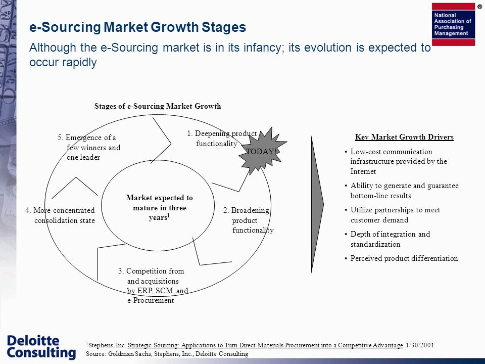 e-Sourcing Market Growth Stages
