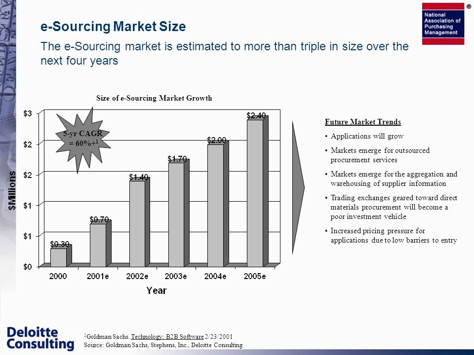 Size of e-Sourcing Market Growth