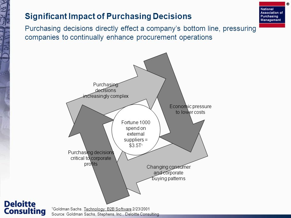 Significant Impact of Purchasing Decisions