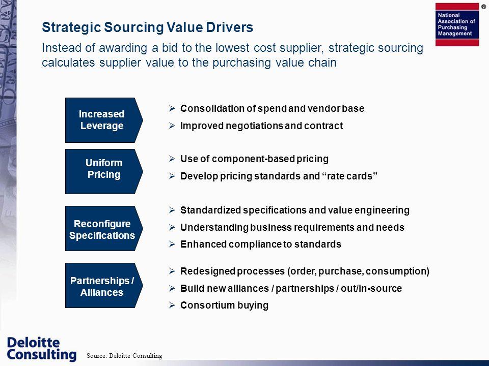 Reconfigure Specifications Partnerships / Alliances