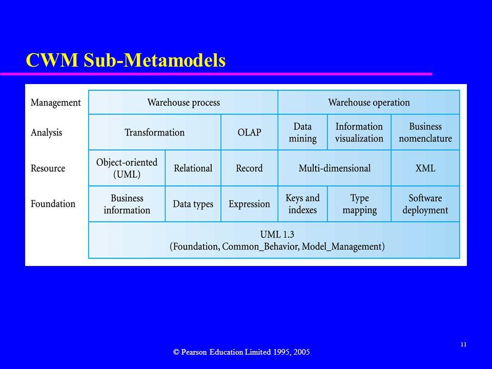 CWM Sub-Metamodels © Pearson Education Limited 1995, 2005