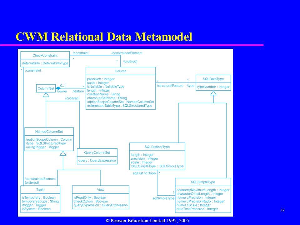 CWM Relational Data Metamodel
