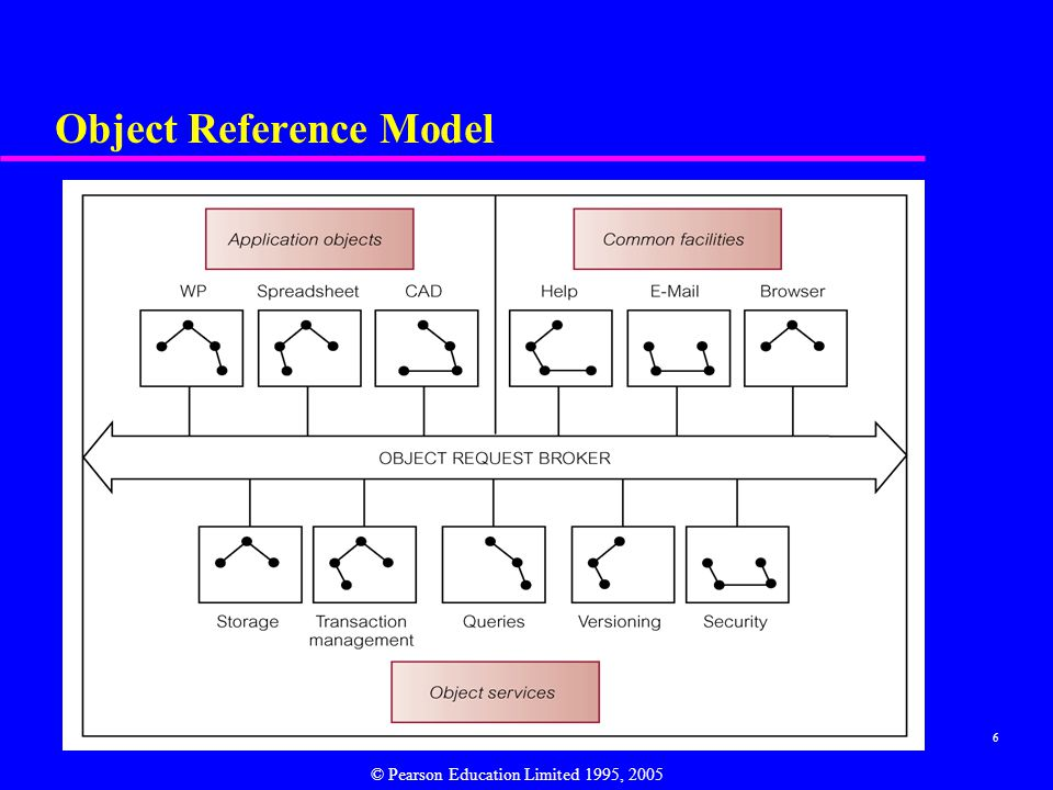 Object Reference Model