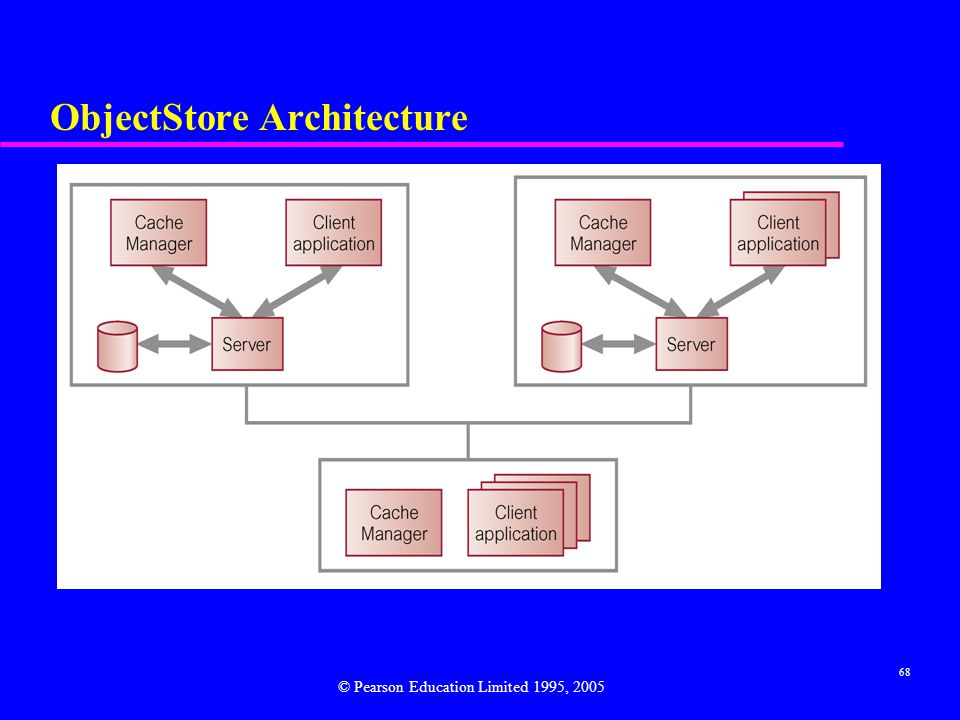 ObjectStore Architecture