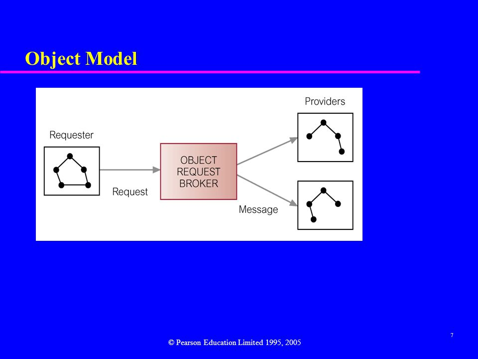 Object Model © Pearson Education Limited 1995, 2005