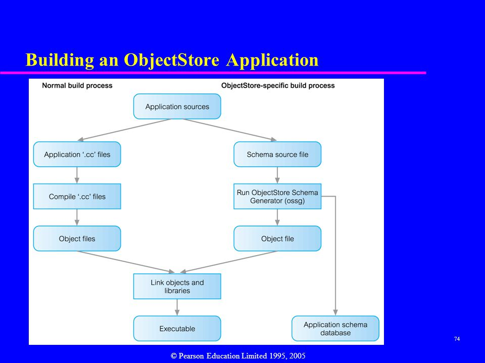 Building an ObjectStore Application