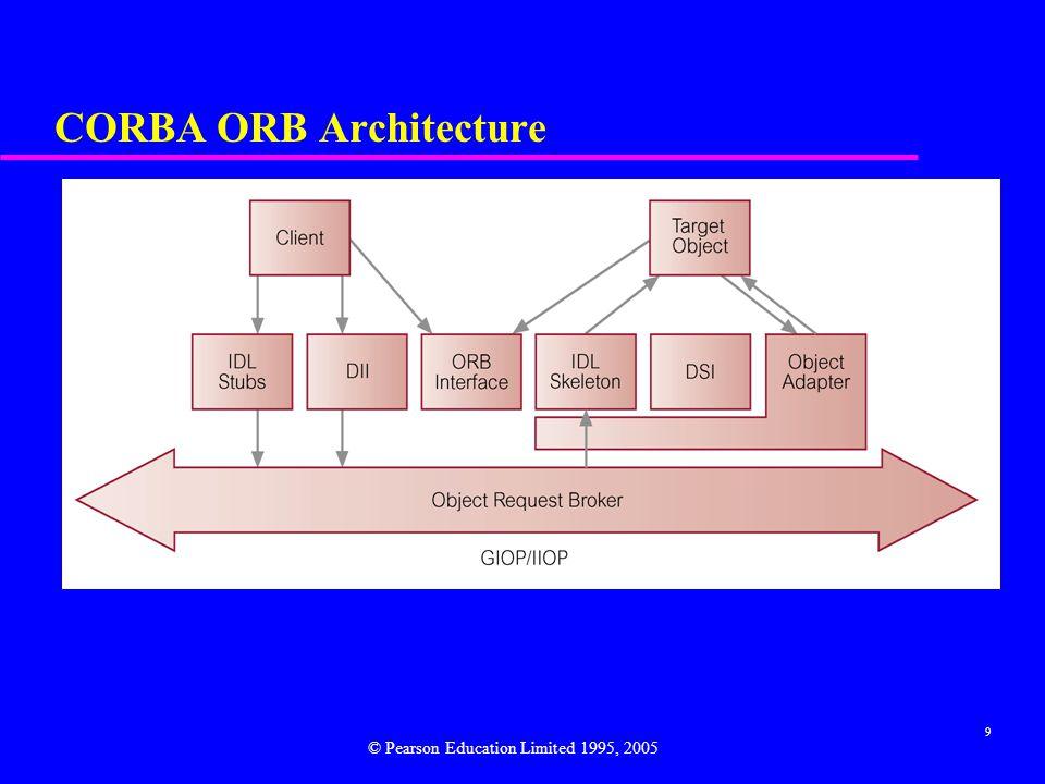 CORBA ORB Architecture