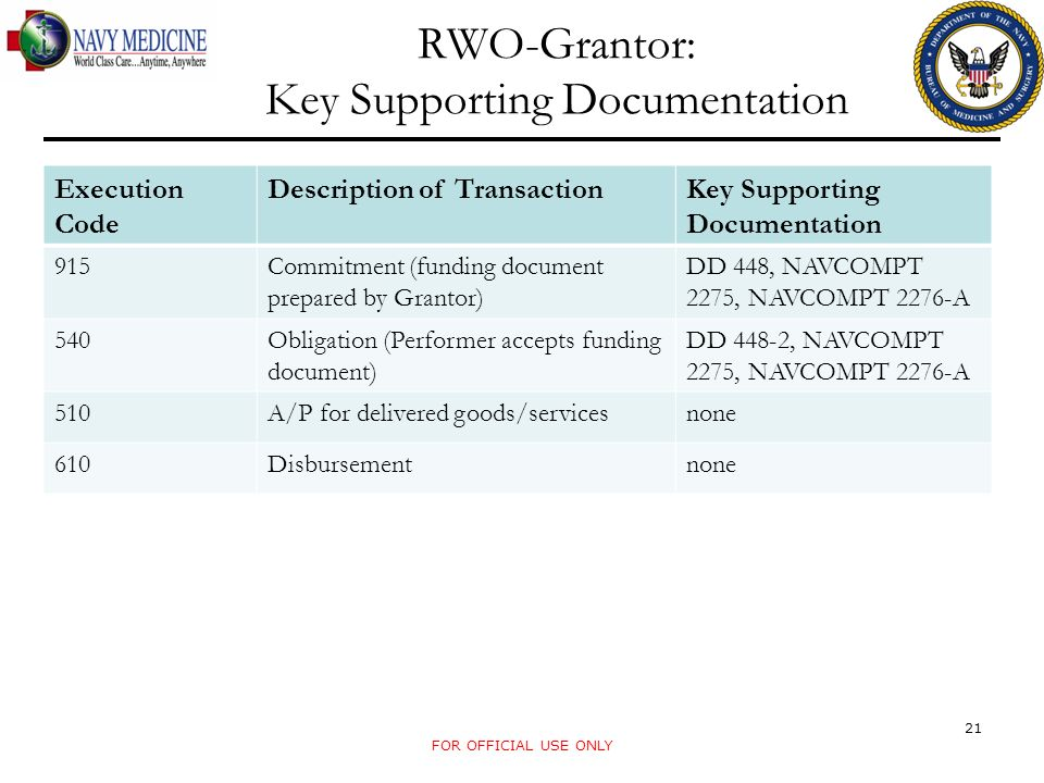 RWO-Grantor: Key Supporting Documentation
