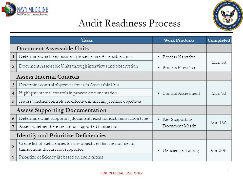 Audit Readiness Process