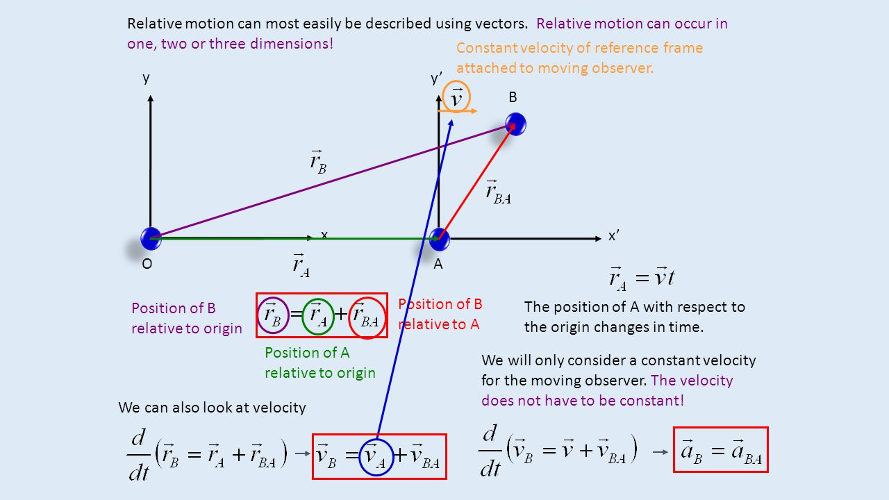Relative motion can most easily be described using vectors