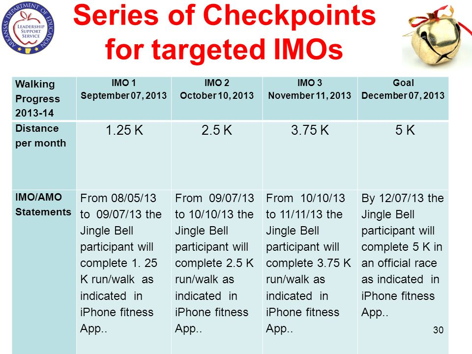 Series of Checkpoints for targeted IMOs
