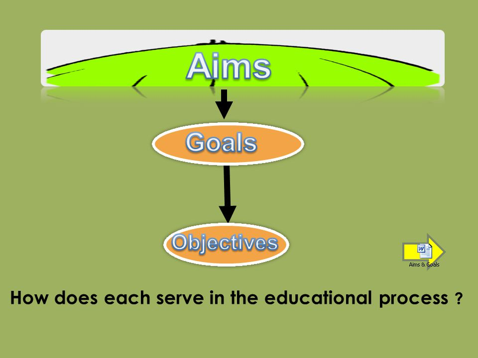 Aims Goals Objectives How does each serve in the educational process