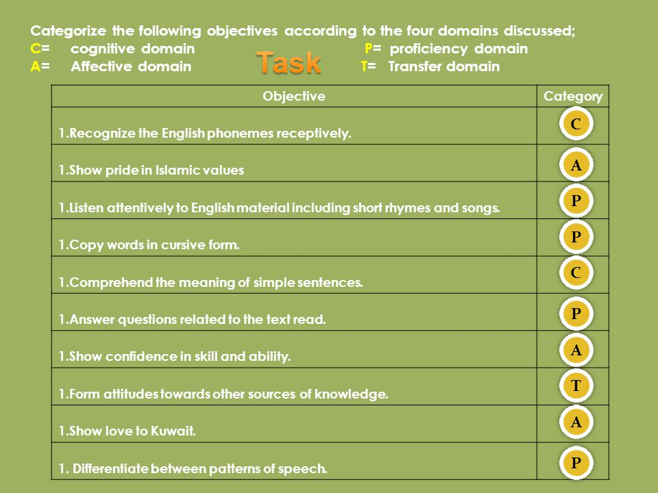 Categorize the following objectives according to the four domains discussed;