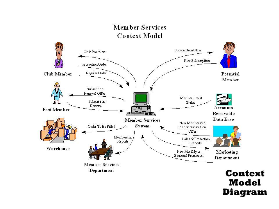295-296 Figure 8.6 Member Services System Context Model Diagram