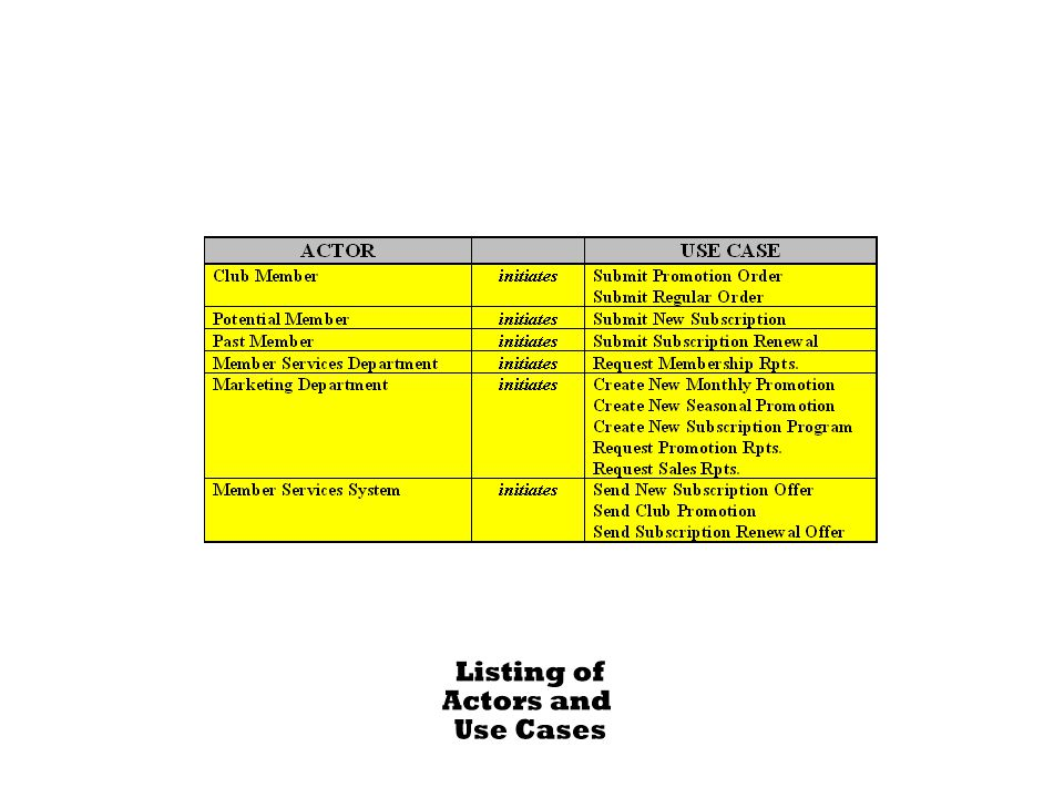 296 Figure 8.7 Listing of Actors and Use Cases for Member Services System.