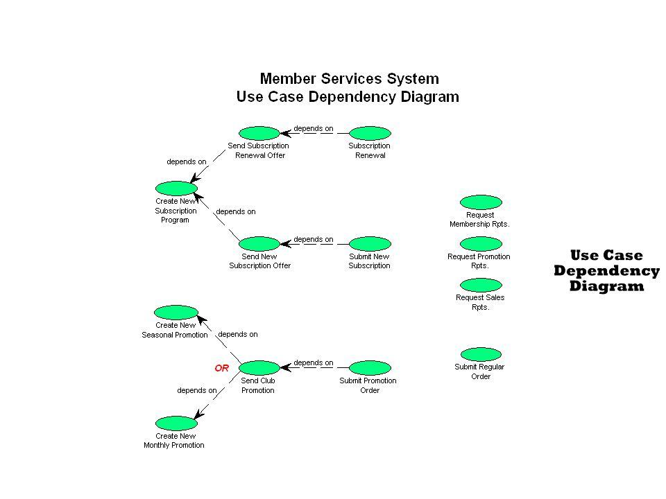 297-299 Figure 8.10 Member Services System Use Case Model Diagram