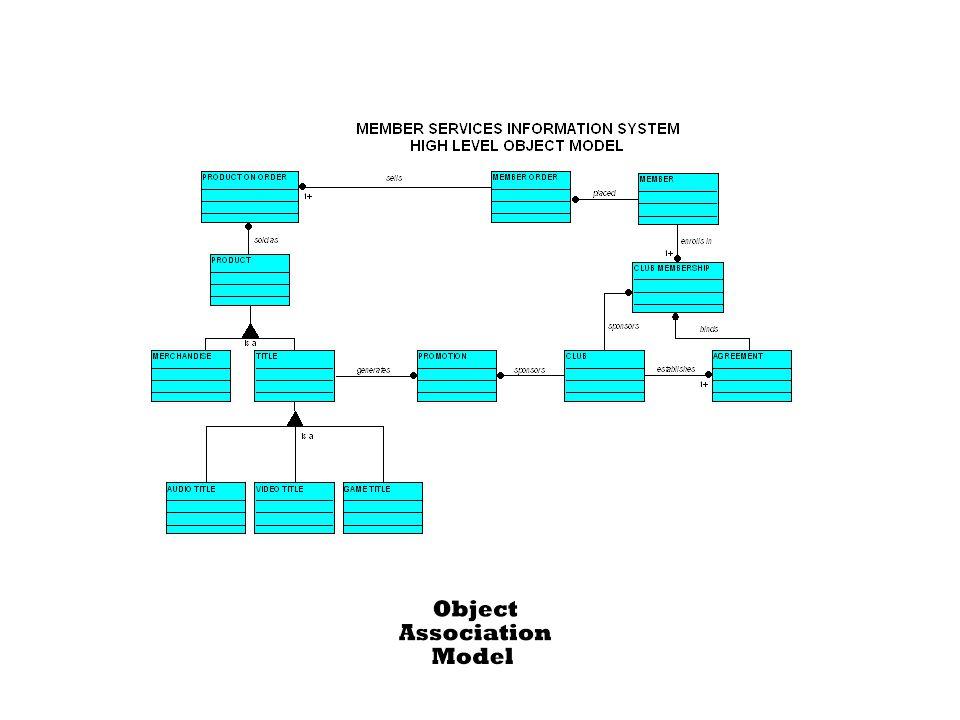 304 Figure 8.16 Member Services System Object Association Model