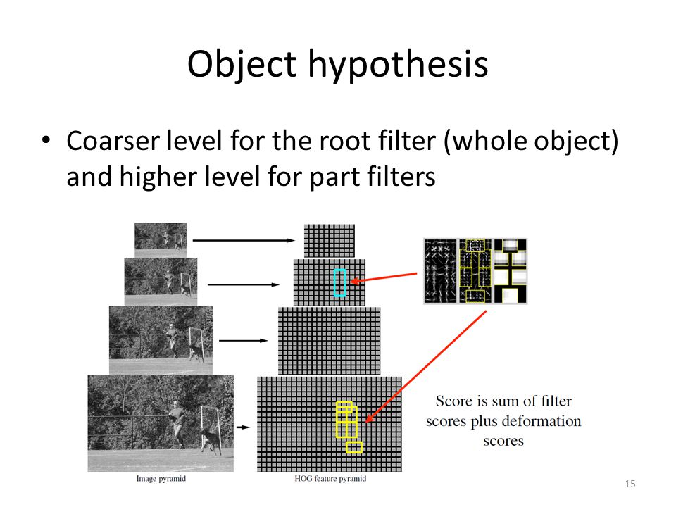 Object hypothesis Coarser level for the root filter (whole object) and higher level for part filters.