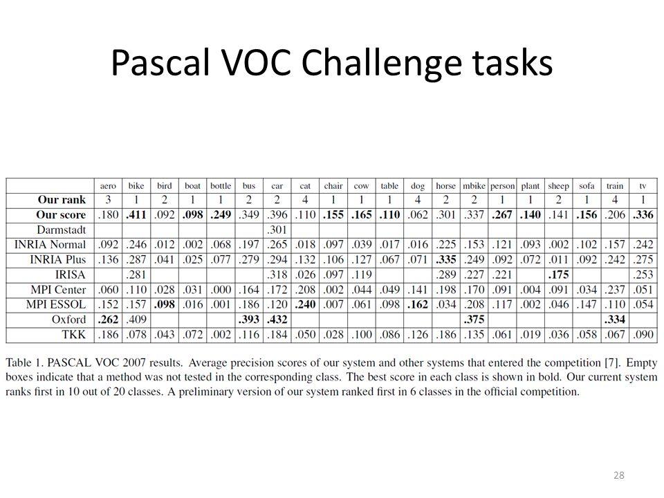 Pascal VOC Challenge tasks