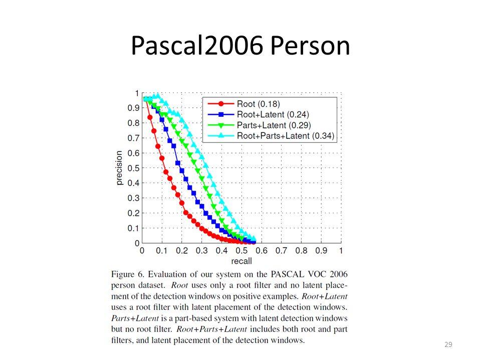 Pascal2006 Person