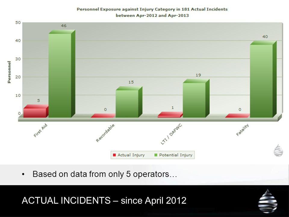 ACTUAL INCIDENTS – since April 2012