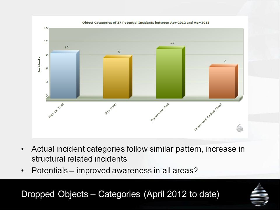 Dropped Objects – Categories (April 2012 to date)