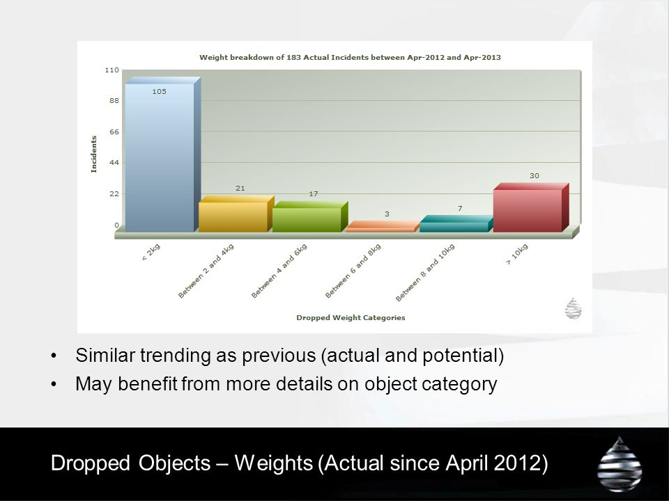 Dropped Objects – Weights (Actual since April 2012)