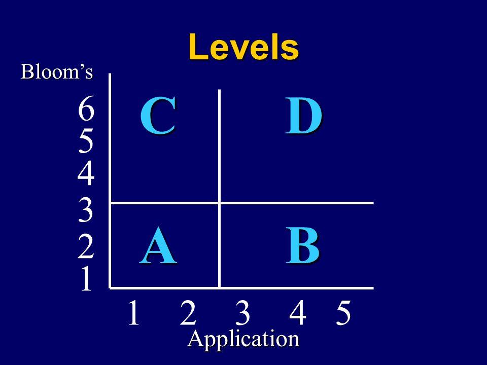 Levels Bloom's C D A B 6 5 4 3 2 1 2 3 4 5 1 Application